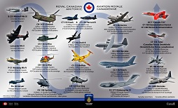RCAF Colours: Parade in the Sky